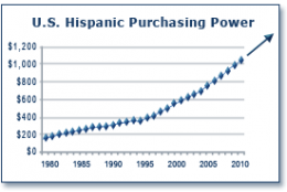 Hispanics Up 167 Percent 2010 - 2050
