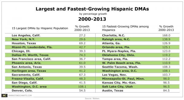 Nielsen-Hispanic-DMA-Growth-2000-2013-May2013